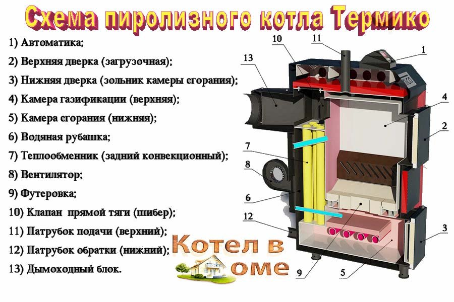 Пиролизный котел своими руками - схема и видео инструкция по сборке