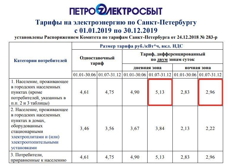 Тарифы на электроэнергию: ночью и днем, 2 тарифный счетчик время, расчет стоимости и потребления энергии