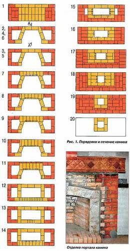 Как сделать камин из кирпича своими руками - варианты кладки