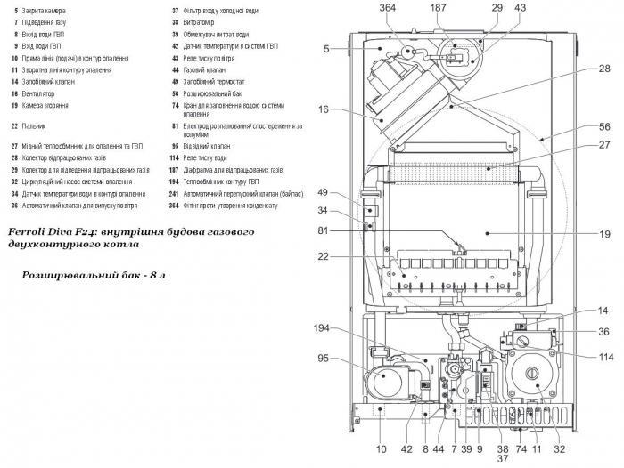 Итальянский газовый котел ferroli: инструкция, неисправности прибора, а также основные коды ошибок и план эксплуатации данных продуктов