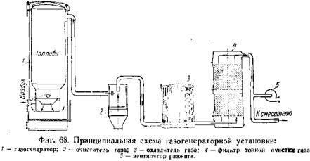 Газогенераторные установки на дровах