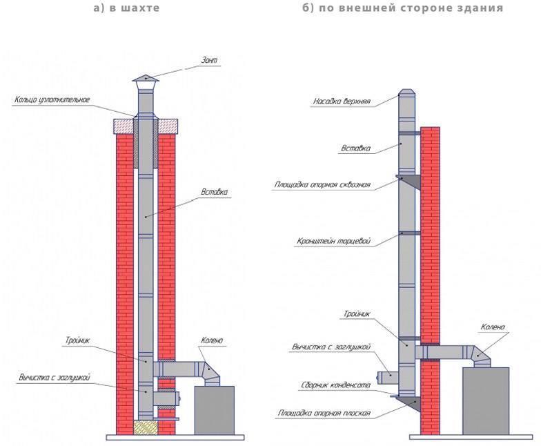 Как выложить дымоход из кирпича своими руками