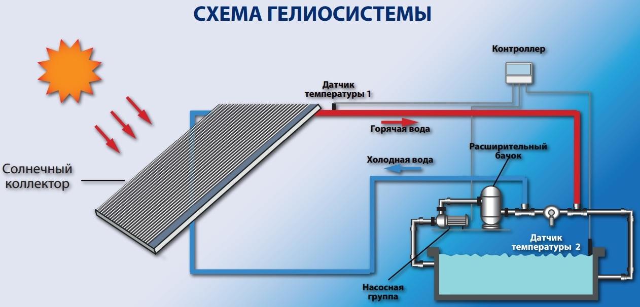 Вакуумный солнечный коллектор: монтаж, подключение, эксплуатация