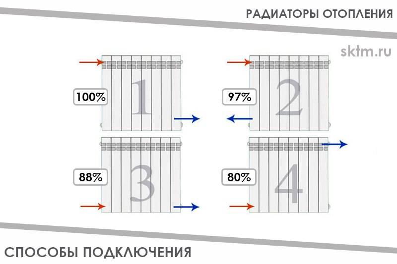 Виды радиаторов отопления, тип подключения, регулировка температуры.