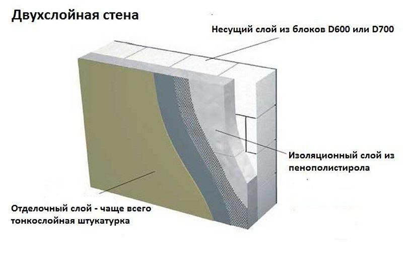 Чем утеплить дом из газобетона снаружи: можно и нужно ли утеплять