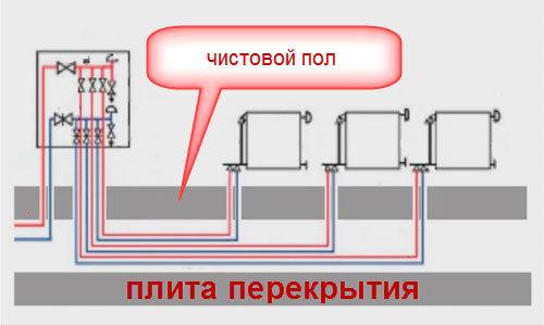 Лучевая разводка системы отопления дома своими руками