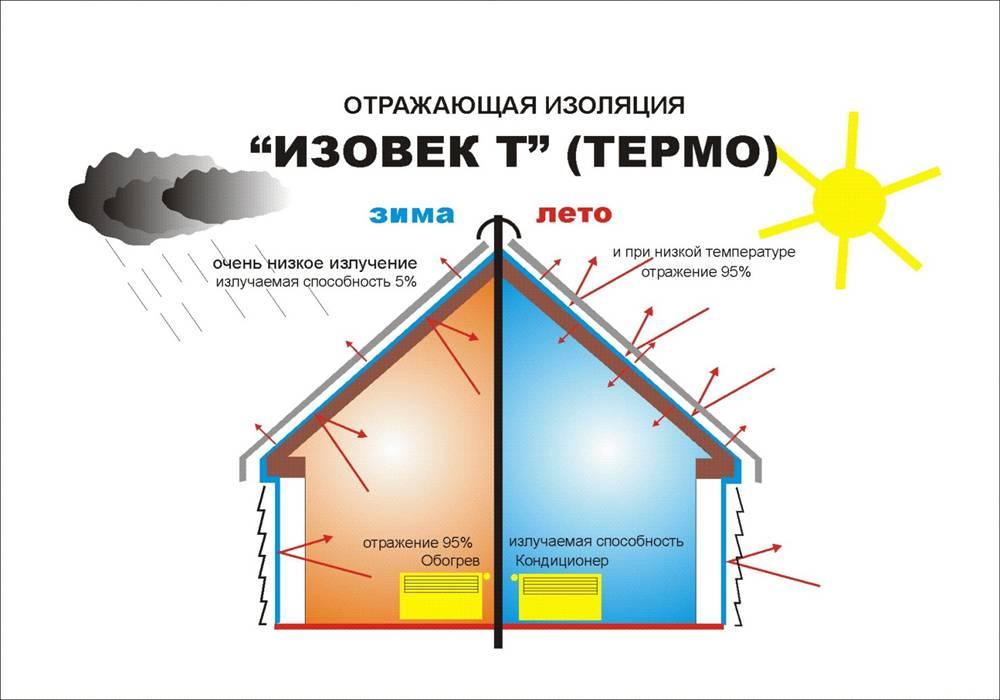Зимний водопровод на даче: устройство, утепление, подогрев, все делаем своими руками