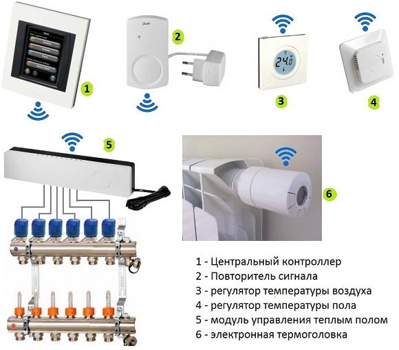 Оборудование, используемое для регулировки температуры теплого пола