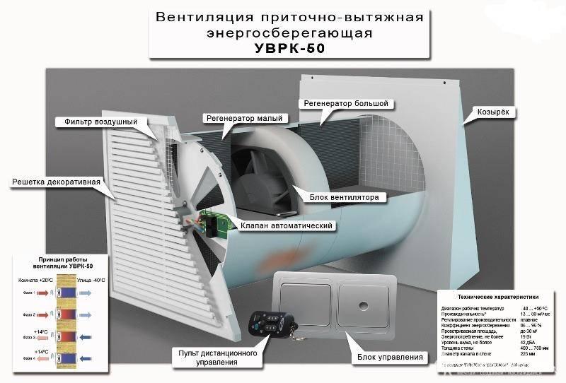 Приточная вентиляция в квартире с фильтрацией: особенности выбора и цены на оборудование