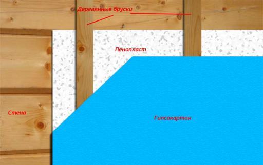 Утепление стен пеноплексом: технология с обшивкой сайдингом