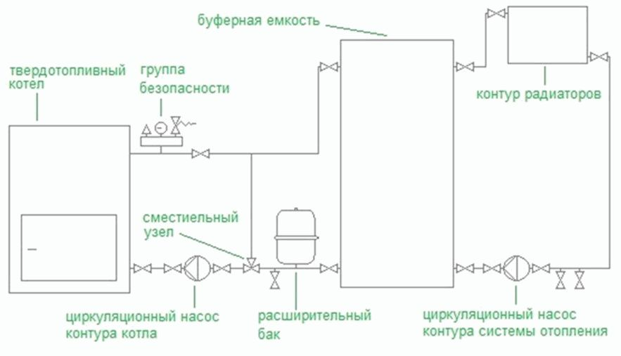 Буферная ёмкость: принцип работы устройства, правила выбора, расчёт ёмкости для отопительной системы