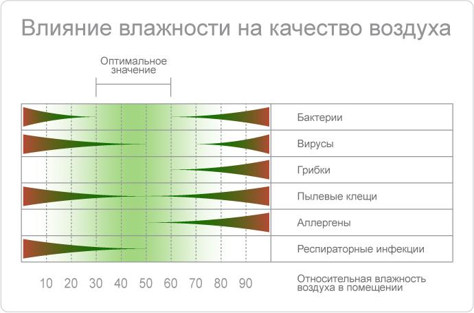 Норма температуры в квартире зимой и летом