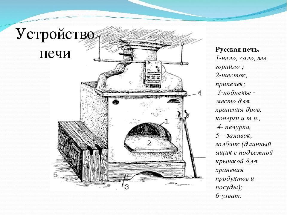 Устройство русской печи – как построить своими руками, пошаговое руководство