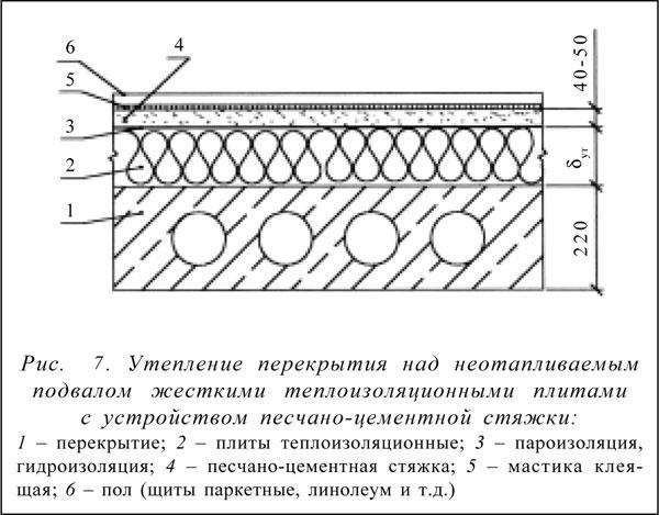 Утепление подвала в частном доме на supersadovnik.ru