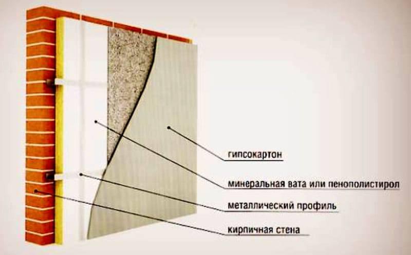 Утепление стен изнутри минватой – технология и полезные советы