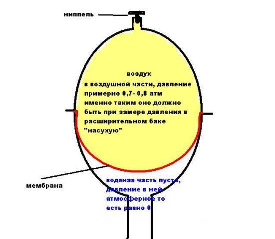 Как накачать давление в расширительном баке котла - как правильно подать воздух