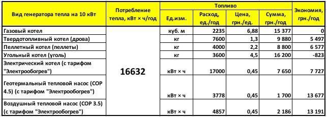 Расчет расход газа для обогрева жилплощади в 100 м²