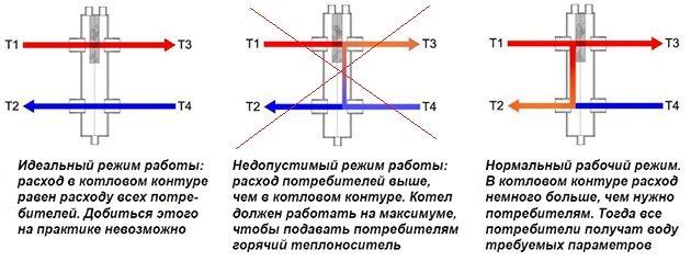 Гидрострелка: устройство и принцип работы, функции в системе отопления, расчёт параметров
