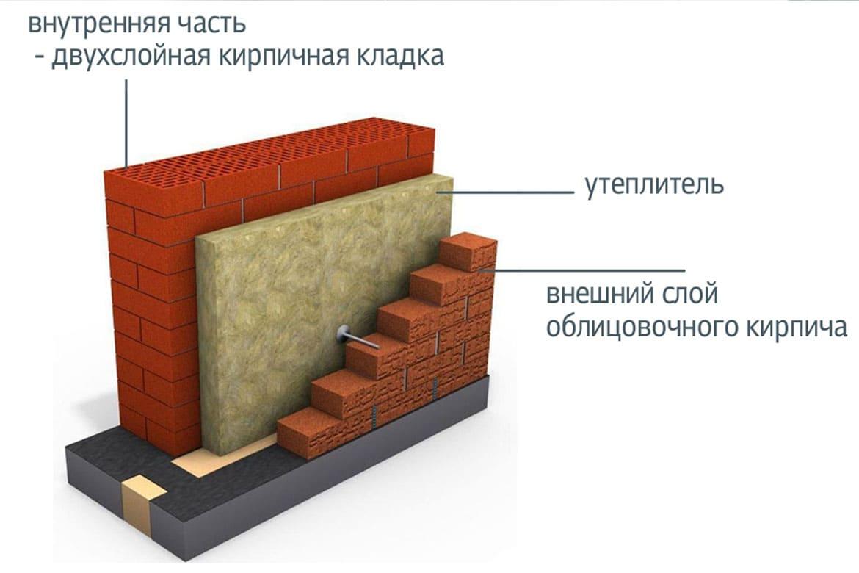 Чем утеплить деревянный дом снаружи: лучшие утеплители и инструкции по их монтажу