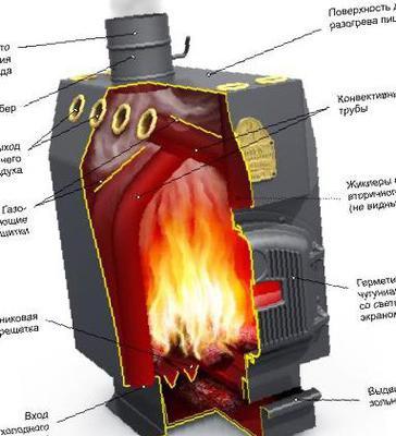 Чем хороша печь длительного горения на дровах – преимущества и недостатки, виды, установка