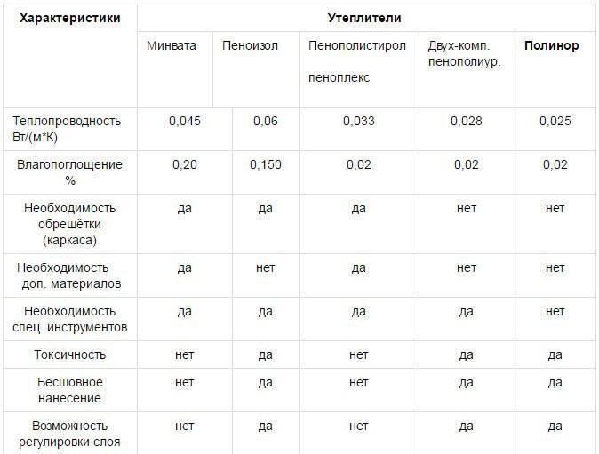 Изобел (izobel) утеплитель: достоинства и недостатки минваты