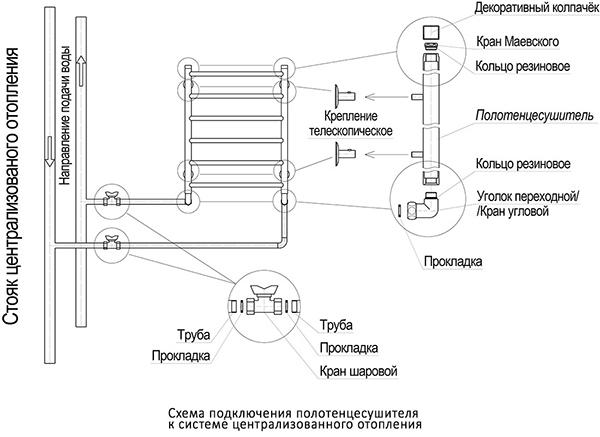 Установка полотенцесушителя: пошаговая инструкция и расчет необходимого места (75 фото) – строительный портал – strojka-gid.ru