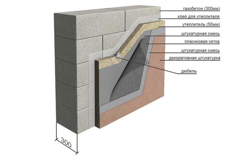 Технология мокрый фасад: особенности устройства