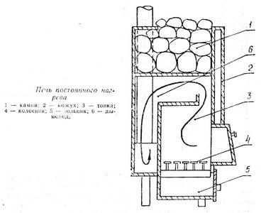 Печь для бани из металла своими руками по чертежу