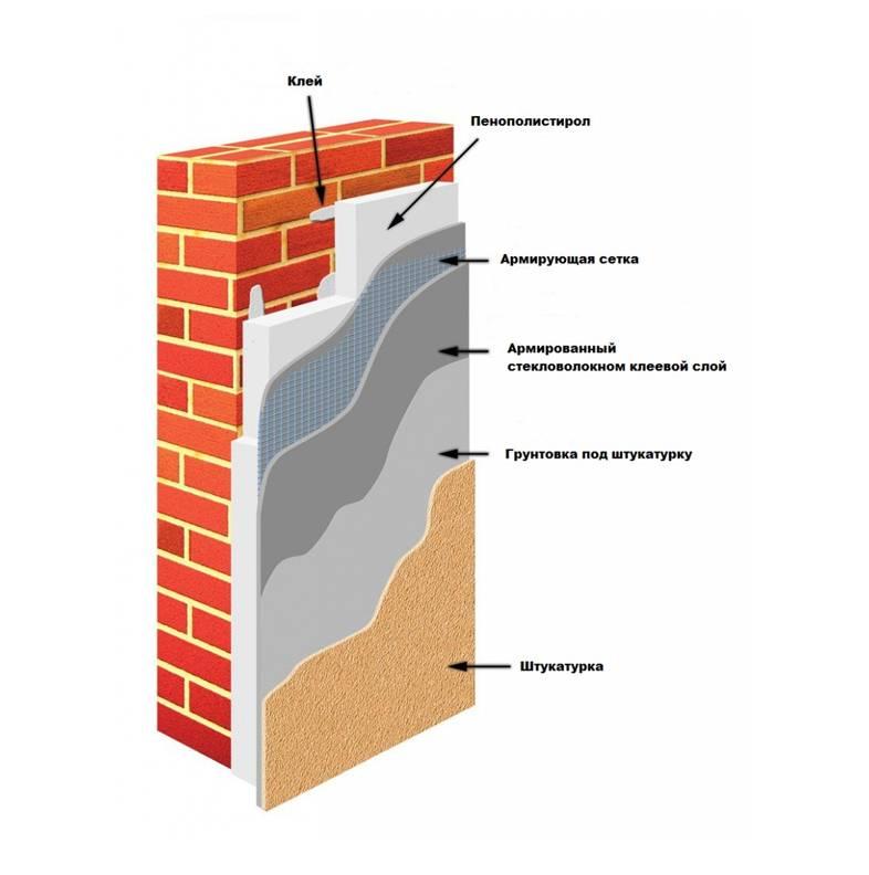 Как утеплить дом минеральной ватой – технология и правила утепления