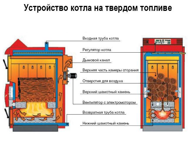 Изучаем двухконтурный котел на твердом топливе — принцип действия и особенности выбора