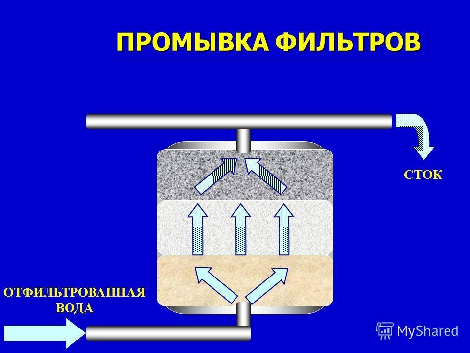 Виды коагулянтов для очистки воды