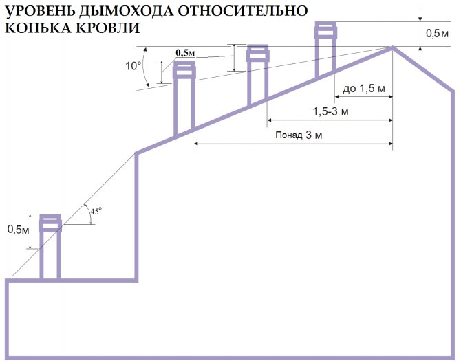 Высота дымохода относительно конька крыши: требования к положению печной трубы, как избежать обратной тяги