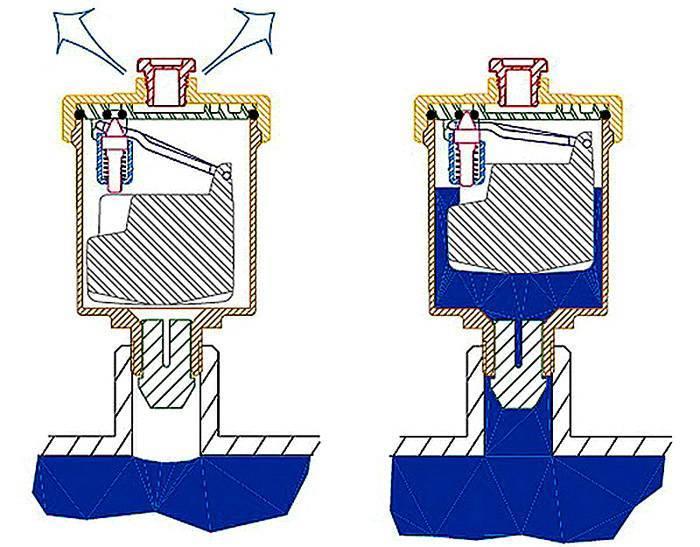 Автоматический воздухоотводчик для отопления принцип работы