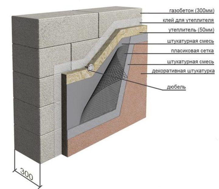 Утепление газобетона пенополистиролом - делаем дом теплым