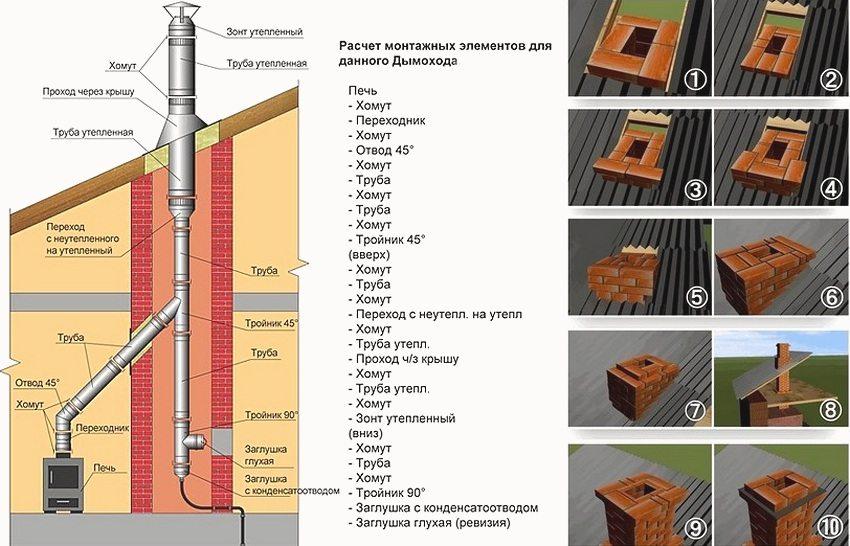 Как сделать дымоход из кирпича своими руками: схема, устройство и прочее