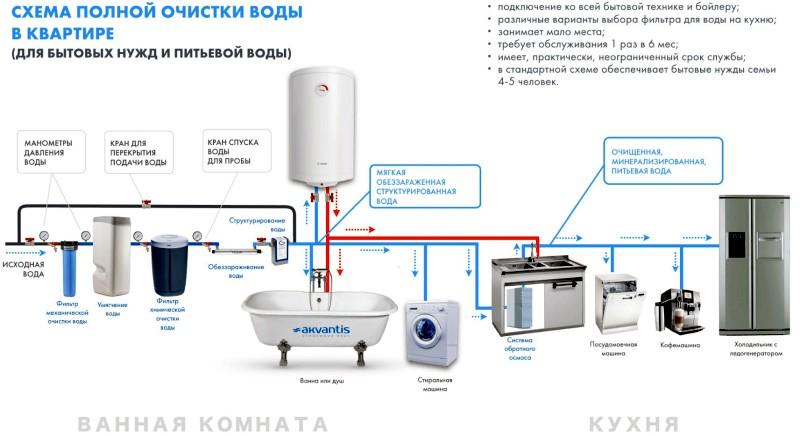 Подготовка технической и питьевой воды