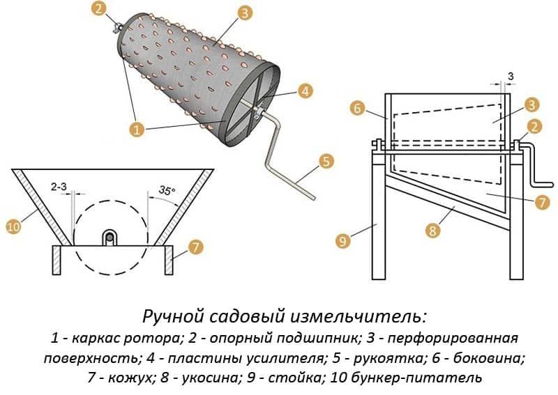 Измельчитель веток своими руками (29 фото): как сделать его по чертежам из стиральной машины? особенности самодельной модели для дачи