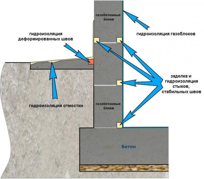 Гидроизоляция цоколя дома: способы, материалы и монтаж