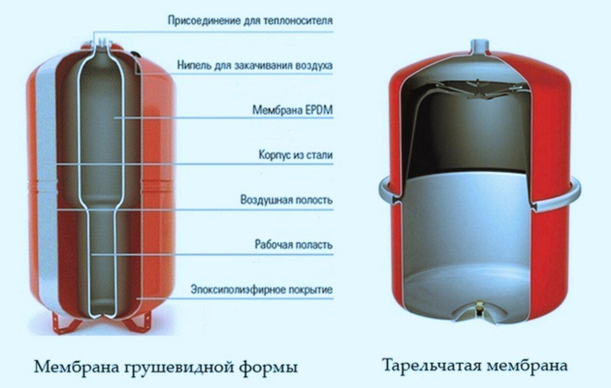 Как подобрать расширительный бак для отопления