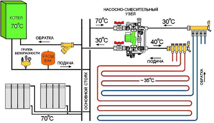 Отопление полом: системы отопления полов, особенности и процесс монтажа