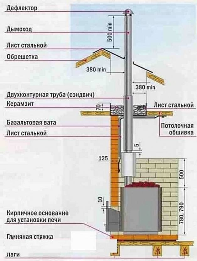 Привычно, надёжно и быстро: строим кирпичный дымоход своими руками