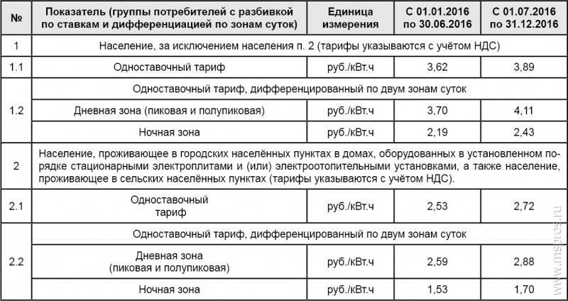 Система тарифов потребления электроэнергии