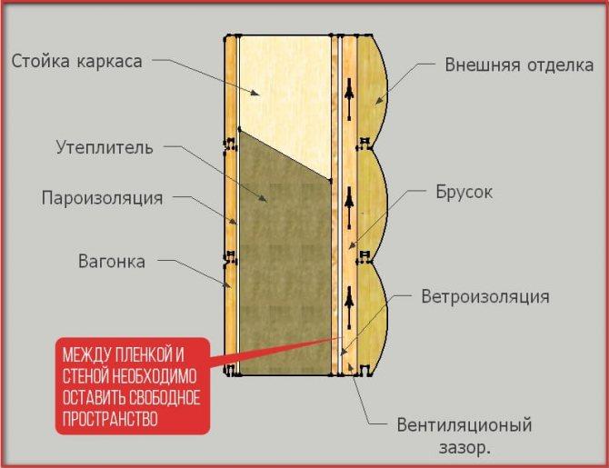 Этапы утепления каркасного дома | к-дом
