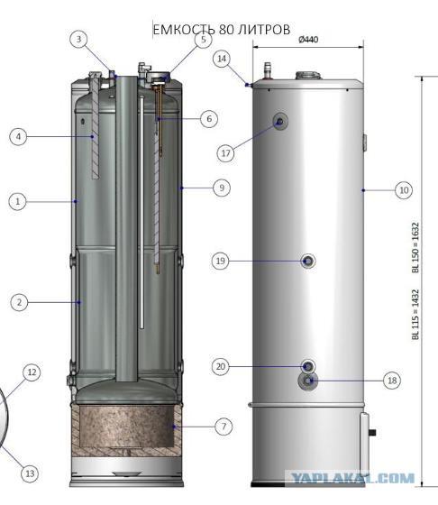 Водогрейный котел на дровах: правильная установка и эксплуатация