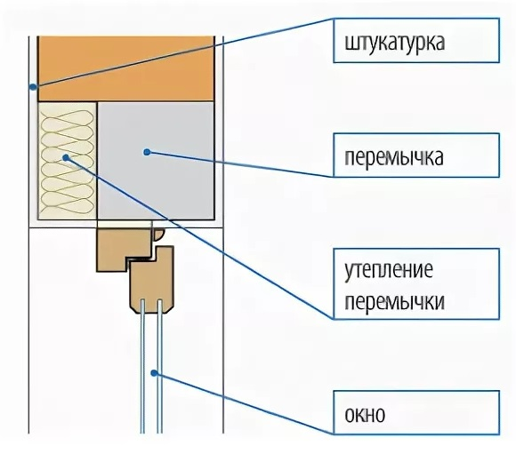 Правила установки перемычек над окнами. минимальное опирание