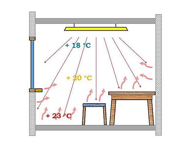 В чем эффективность инфракрасного обогрева теплиц