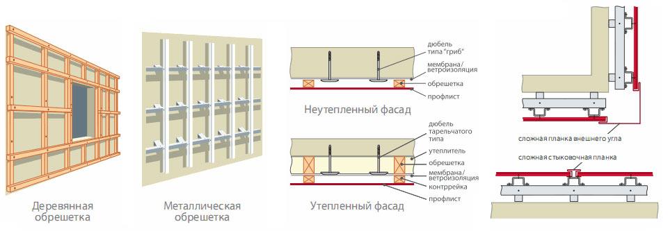 Как обшить дом профлистом - подробная пошаговая инструкция