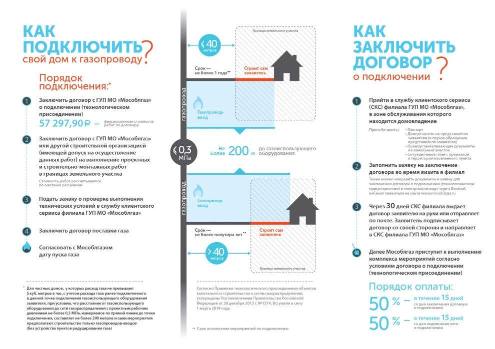 Подключение газа к частному дому: стоимость, правила, документы
