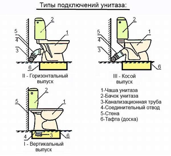 Установка унитаза своими руками: как установить и подключить унитаз