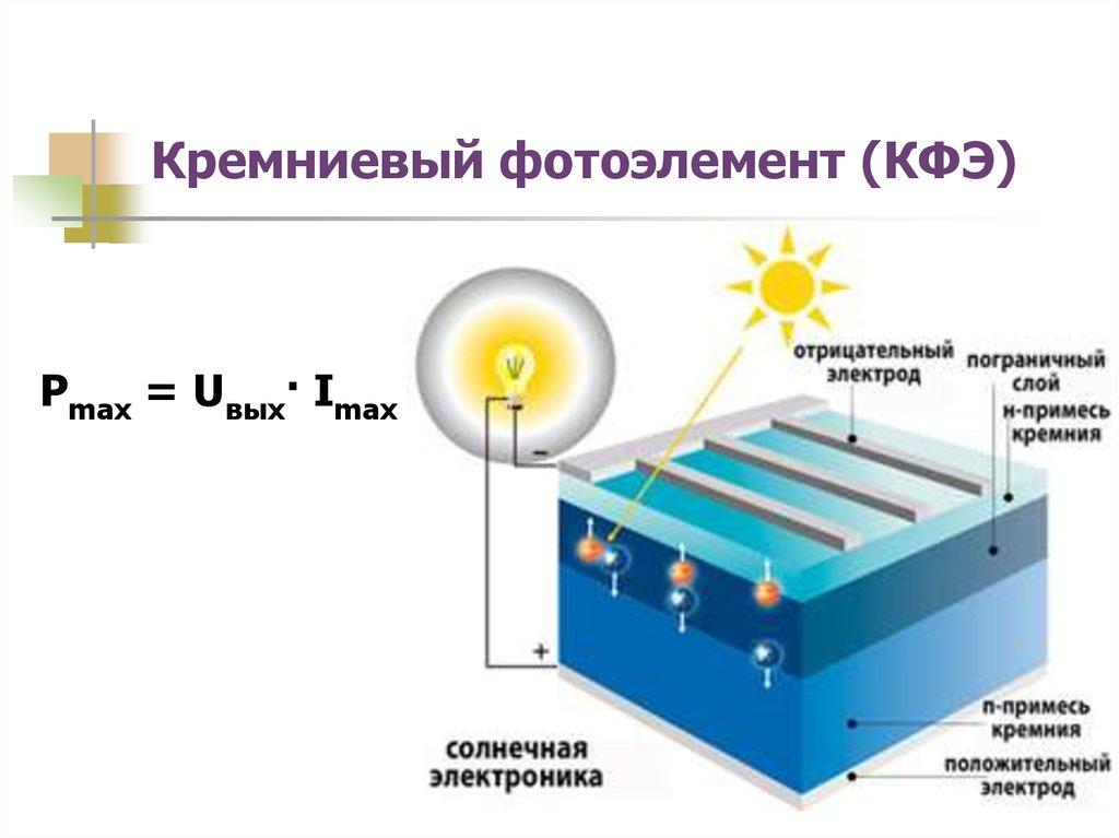 Как устроена солнечная батарея и принцип ее работы